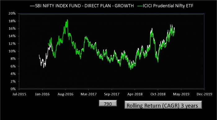 SBI Nifty Index fund Vs ICICI Nifty ETF rolling returns