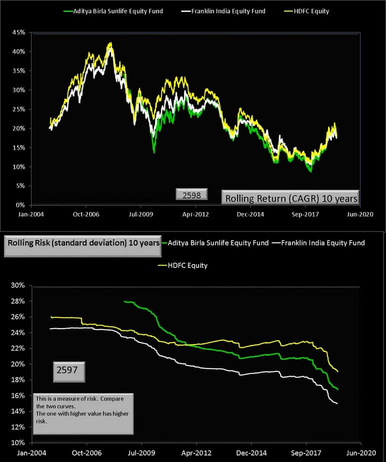 ABSL Equity Fund  vs peers 10 year rolling returns and risk