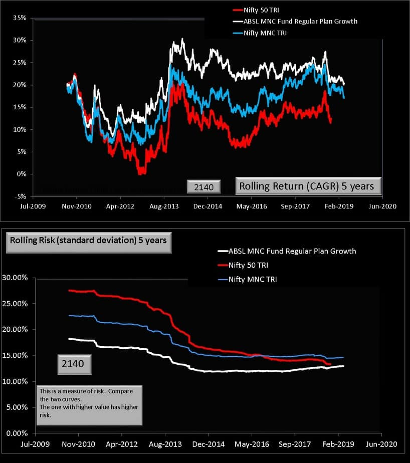 ABSL MNC fund vs Nifty MNC vs Nifty 50 five year comparison
