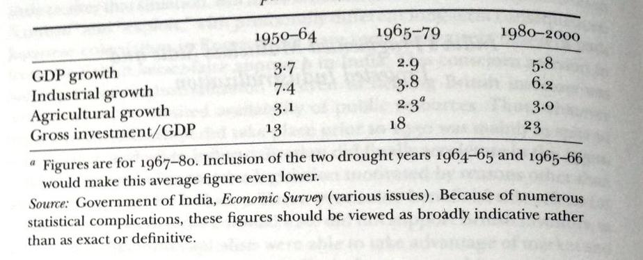 India - Basic Growth Data