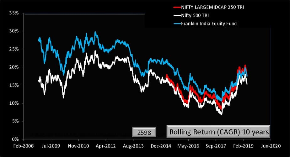 Franklin India Equity Fund 10 year rolling returns comparison with benchmarks