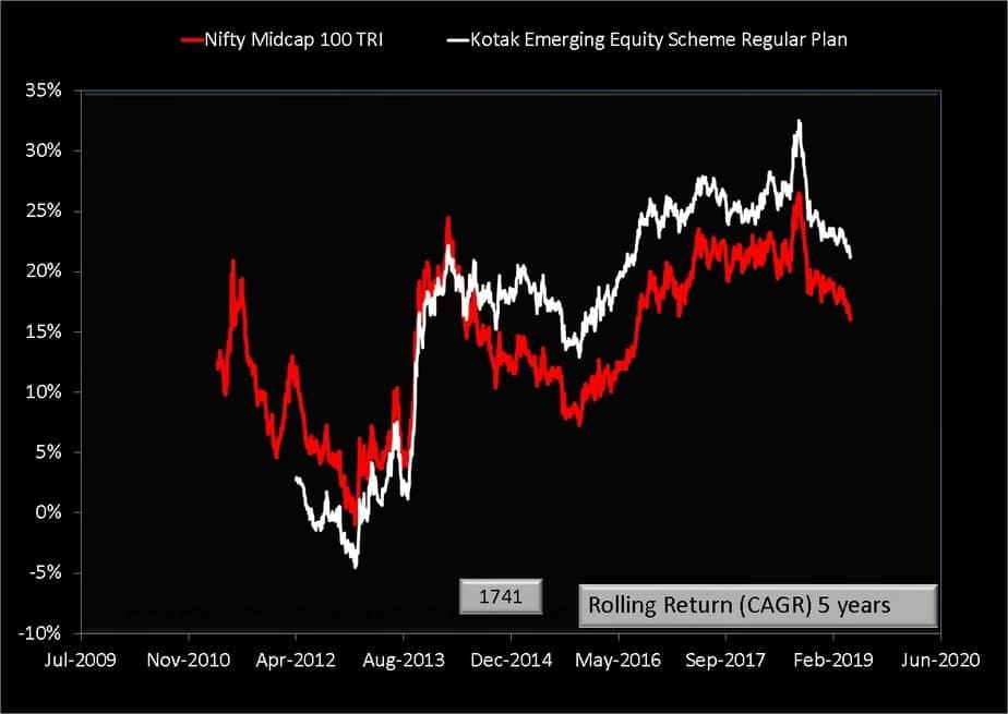 Kotak Emergingn Equity 5Y Rolling Returns