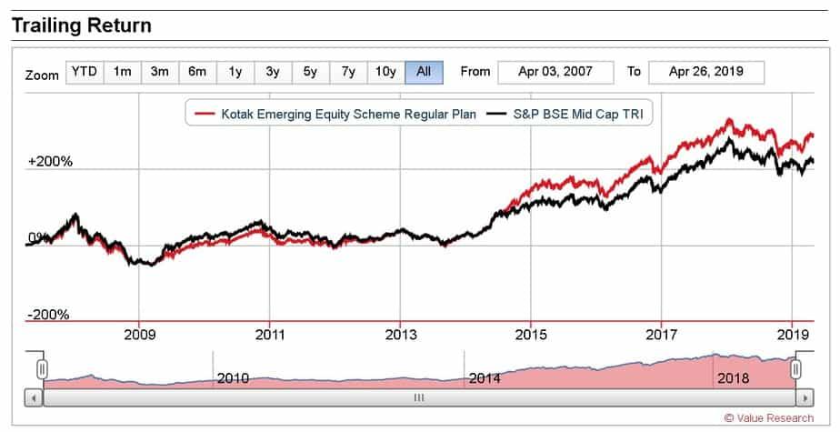 Kotak emerging Fund since inception performance