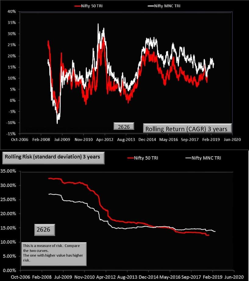 Nifty MNC vs Nifty 50 rolling return and risk for three years