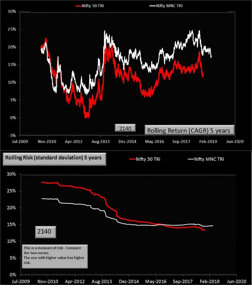 Nifty MNC vs Nifty 50 rolling return and risk for five years