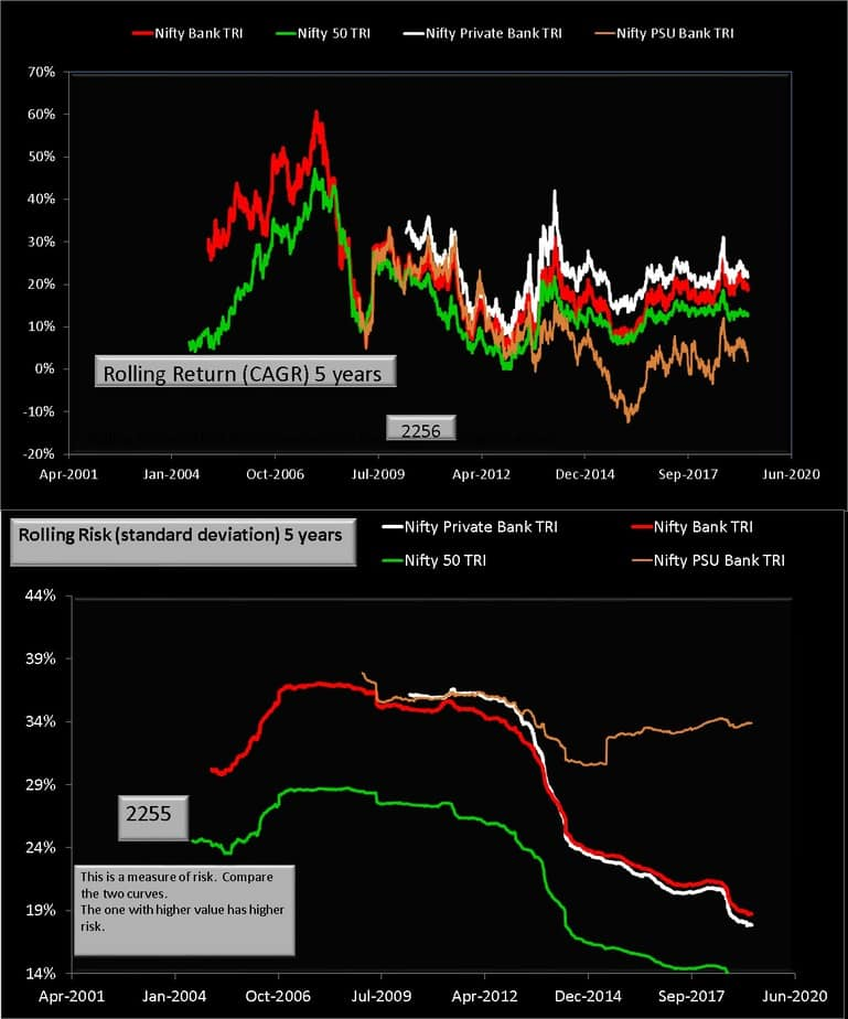 Nifty vs Nifty PSU Bank vs Nifty Private Bank 5Y rolling returns and rolling risk