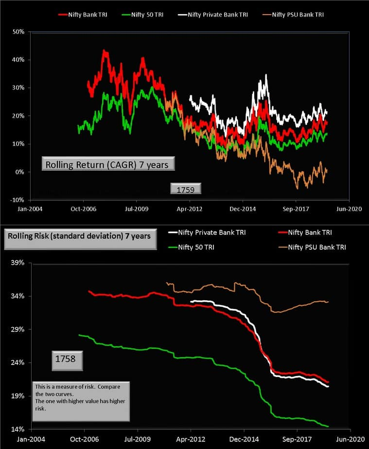 Nifty vs Nifty PSU Bank vs Nifty Private Bank 7Y rolling returns and rolling risk