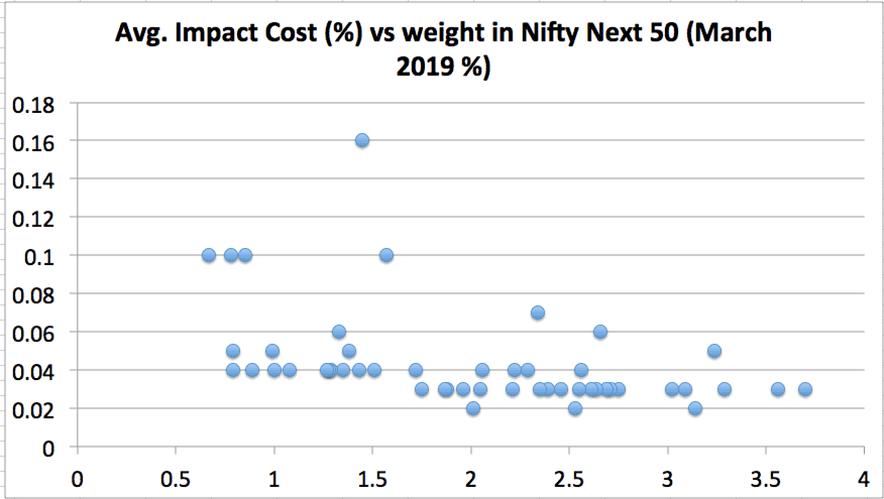 Impact cost of Nifty Next 50 stocks (March 2019) vs weightage
