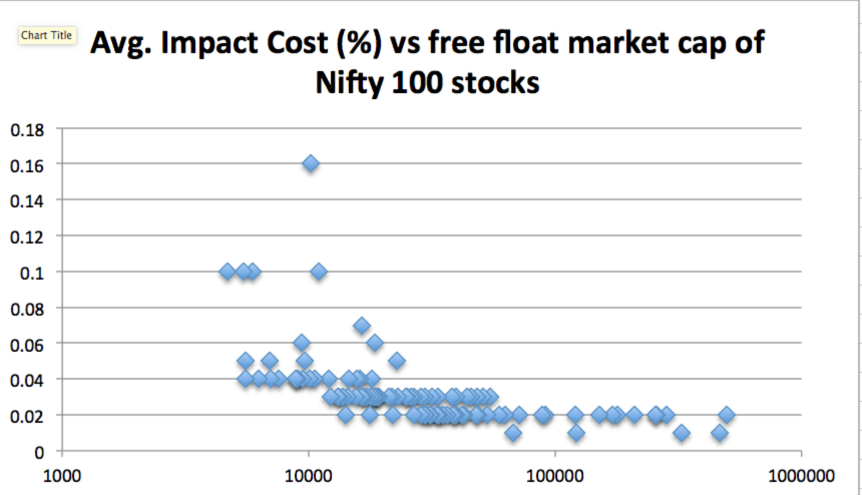 Impact cost vs Free float market cap of NIfty 100 stocks
