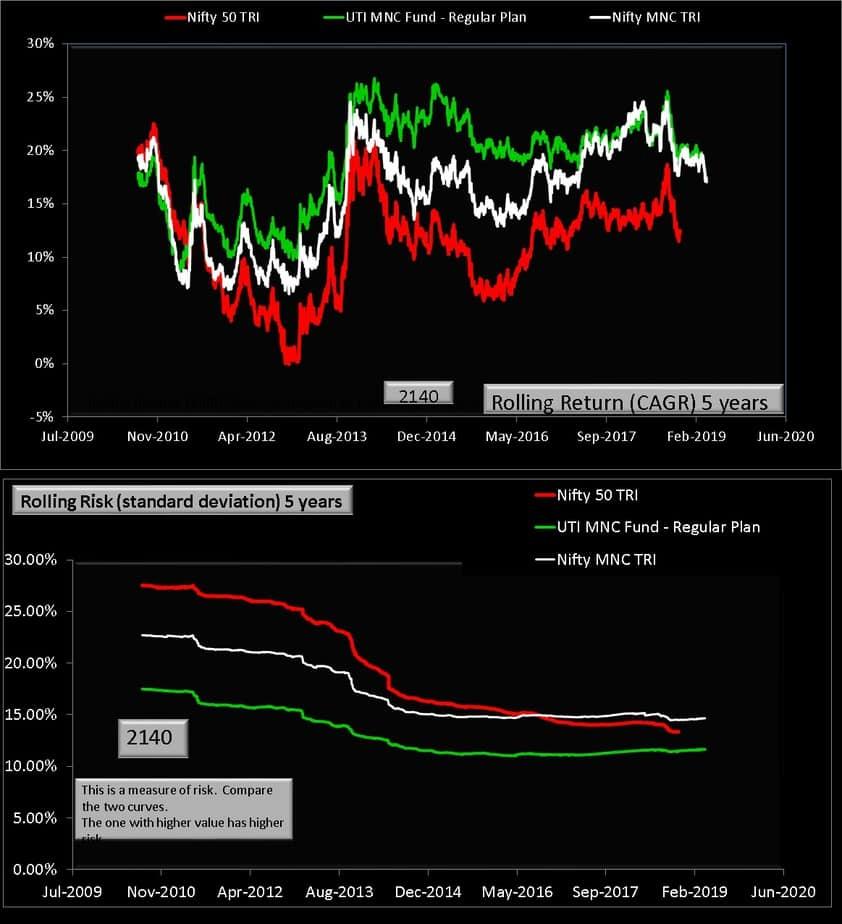 UTI MNC fund vs Nifty MNC vs Nifty 50 five year comparison