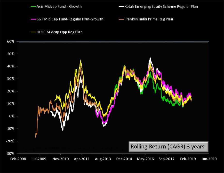 kotak emergining equity scheme vs peers 3Y returns