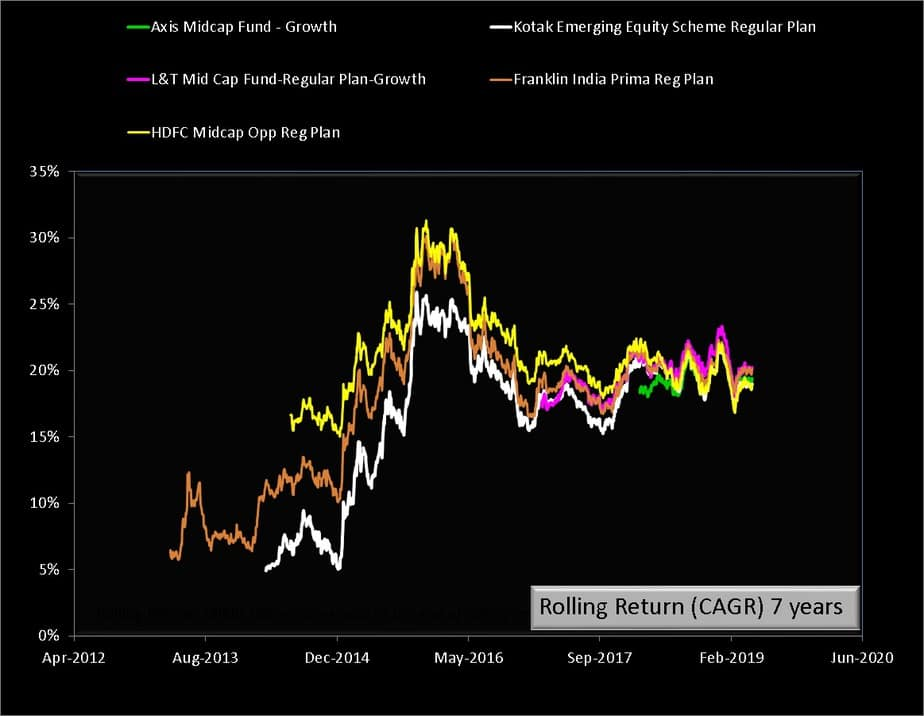 kotak emergining equity scheme vs peers 7Y returns