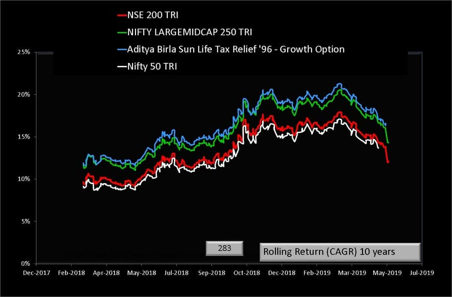 Aditya Birla Sun Life Tax Relief 96 Fund vs bemchmark indices ten year rolling return