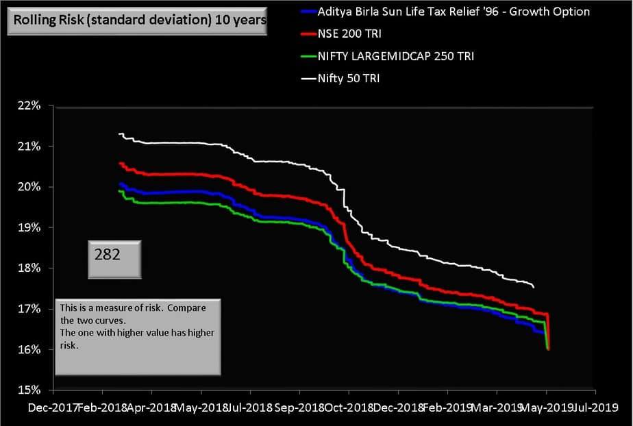 Aditya Birla Sun Life Tax Relief 96 Fund vs bemchmark indices ten year rolling risk