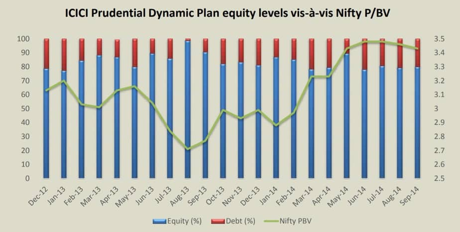 Equity exposure as a function of NIfty PB