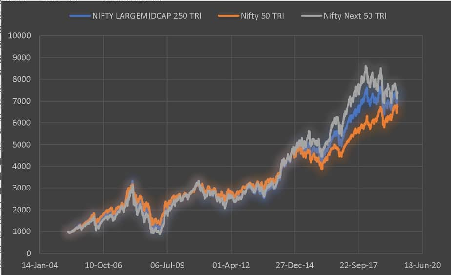 Nifty Largemidcap 250 vs Nifty 50 vs Nifty Next 50