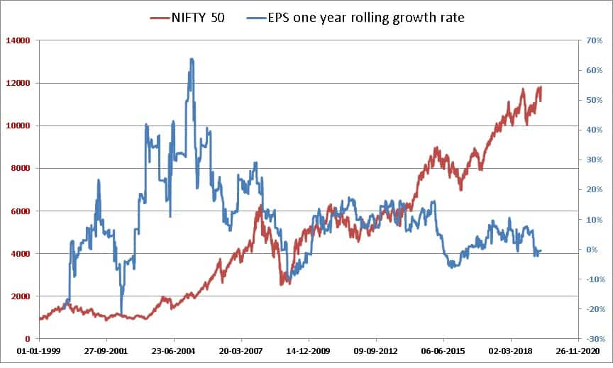Nifty Valuation Tool screenshots EPS Growth Rate