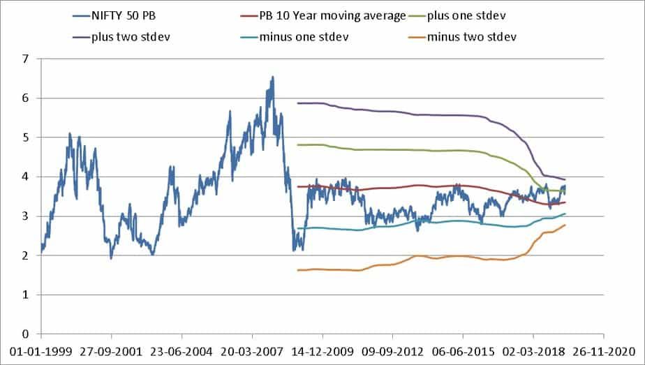 Nifty Valuation Tool screenshots PB and 10 year moving average