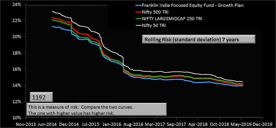 Franklin India Focused Equity Fund 7 year rolling risk