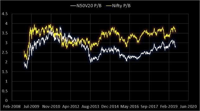 Nifty 50 Value 20 PB vs Nifty 50 PB Ratios