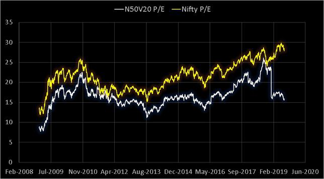 Nifty 50 Value 20 PE vs Nifty 50 PE