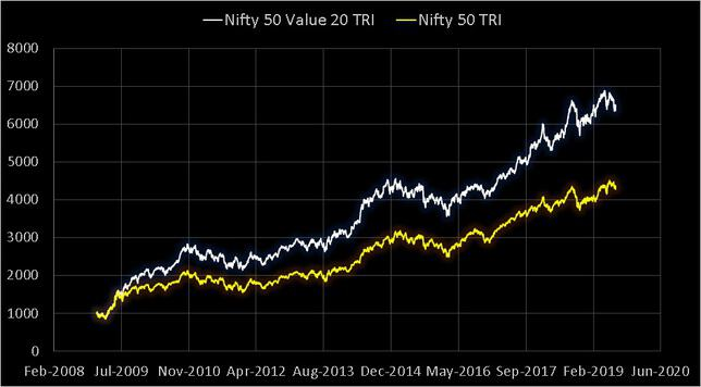 Nifty 50 Value 20 TRI vs Nifty 50 TRI