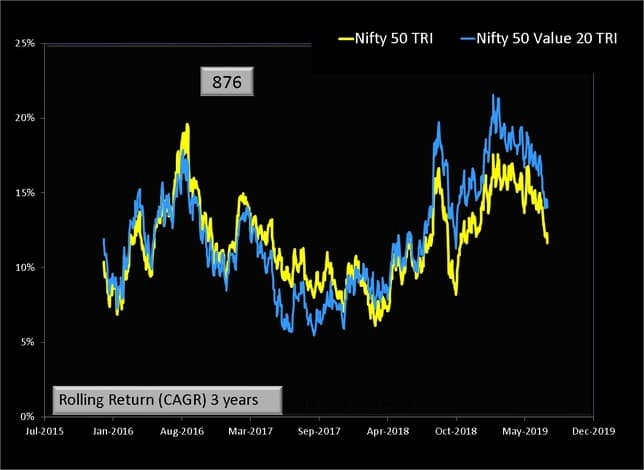 Nifty 50 Value 20 vs Nifty 50 Rolling Returns 3 years