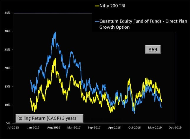 Quantum Equity Fund of Funds Rolling Returns 3Y