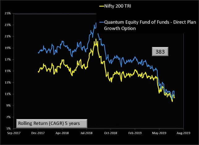 Quantum Equity Fund of Funds Rolling Returns 5Y
