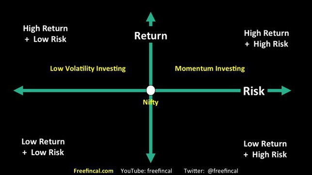 momentum and low volatility stock investing in India slide 13