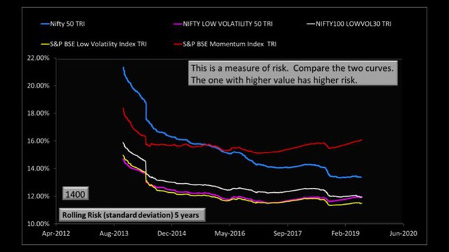 momentum and low volatility stock investing in India slide 24