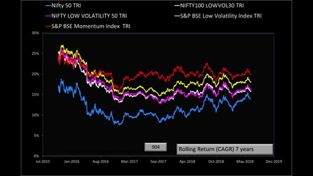 momentum and low volatility stock investing in India slide 25