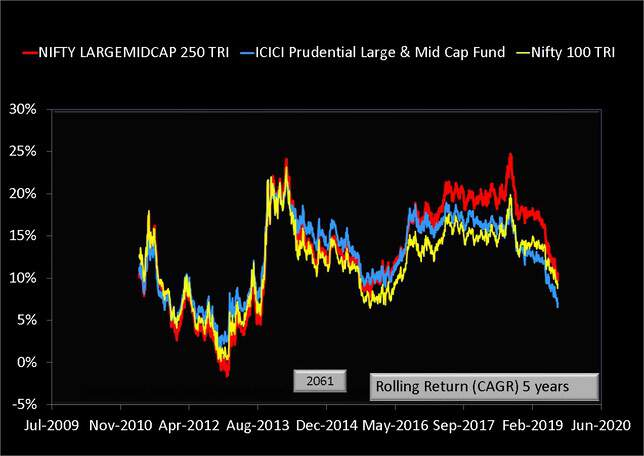 ICICI Prudential Large & Mid Cap Fund Five Year Rolling Return Data