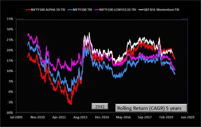NIFTY100 Alpha 30 Index vs BSE Momentum Index Five year rolling return