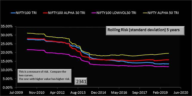 NIFTY100 Alpha 30 Index vs Nifty 100 Low Volatility 30 five year rolling risk