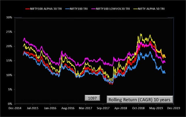 NIFTY100 Alpha 30 Index vs Nifty 100 Low Volatility 30 ten year rolling returns