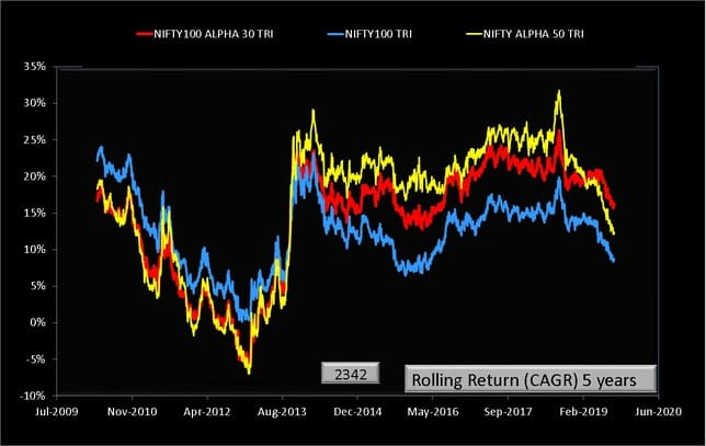 NIFTY100 Alpha 30 TRI vs Nifty 100 TRI vs NIFTY Alpha 50 five year rolling returns