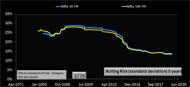 Nifty 500 vs Nifty 50 total return indices five year rolling risk or standard deviation data