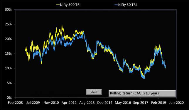 Nifty 500 vs Nifty 50 total return indices ten year rolling return data