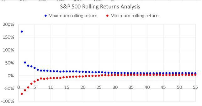 S & P-500-Rolling-Return-Max-Min-Return-Analysis-full-data-set