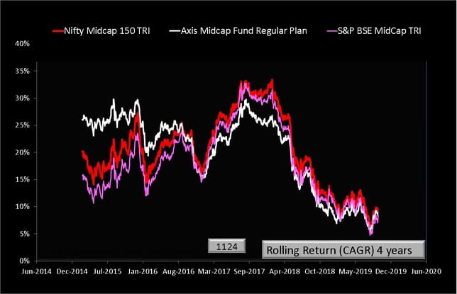 Axis Midcap Fund Rolling Returns vs Benchmark over four years