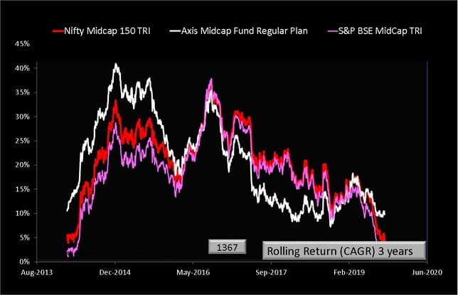 Axis Midcap Fund Rolling Returns vs Benchmark over three years