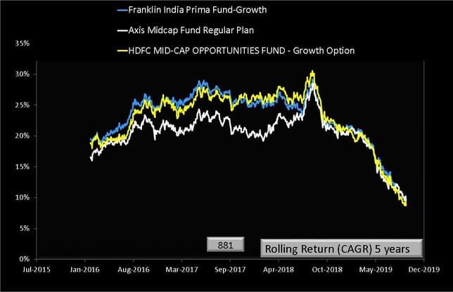 Axis Midcap Fund vs Peers Five Year Rolling Return