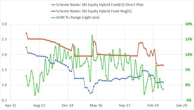 Expense Ratio history of SBI Equity Hybrid Fund