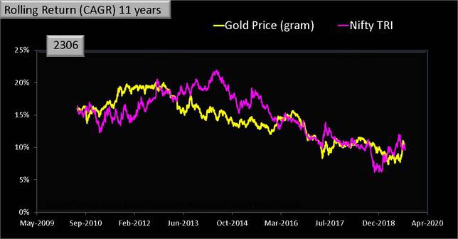 Gold vs Nifty Rolling Returns 11 years