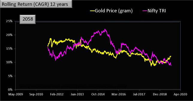 Gold vs Nifty Rolling Returns 12 years