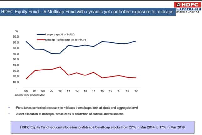 HDFC Equity Fund Large Cap Exposure History