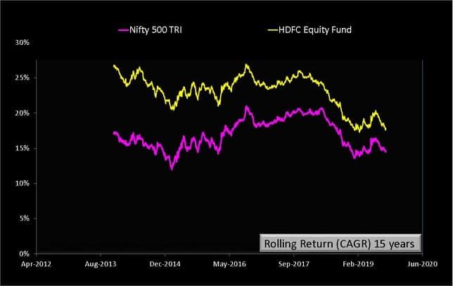 HDFC Equity Fund Rolling Returns fifteen years