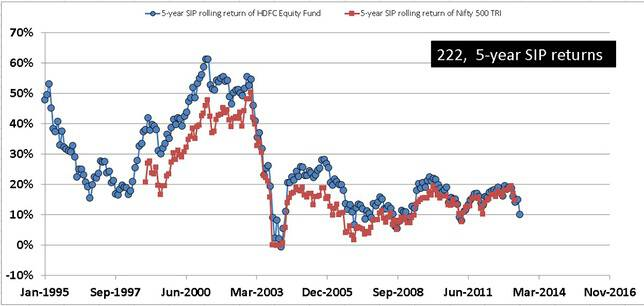HDFC Equity Fund Rolling SIP Returns Five Years