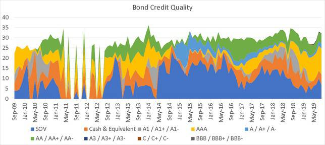 SBI Equity Hybrid Fund Quality of the bonds held in the portfolio